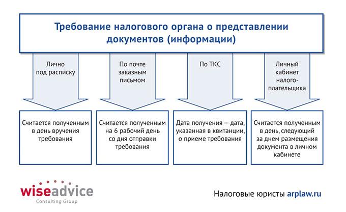 Требование налогового органа о представлении документов